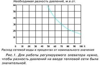 График работы элеватор чебоксары factorio балансировка конвейера